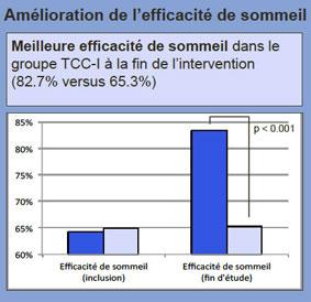 graph-amelioration-efficacite-sommeil.jpg