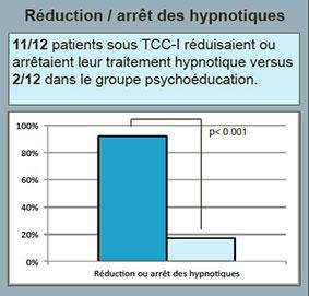 graph-reduction-arret-hypnotiques.jpg